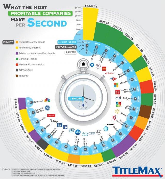 Apple, получает $ 1445 каждую секунду
